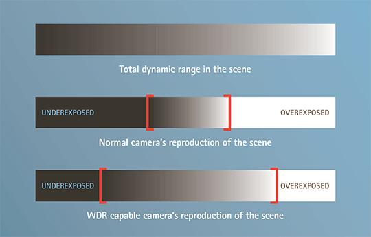динамический диапазон